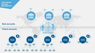How do virtual bank accounts work?