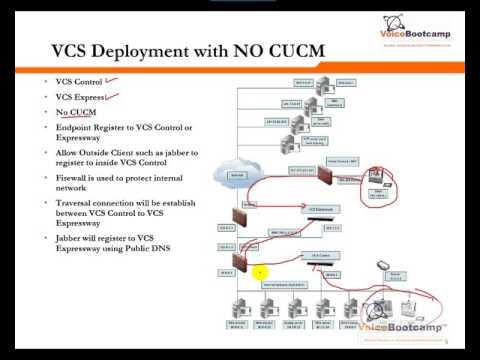 CCNP Collaboration Self Study Kit - Demo  - Telepresence VCS Control Overview