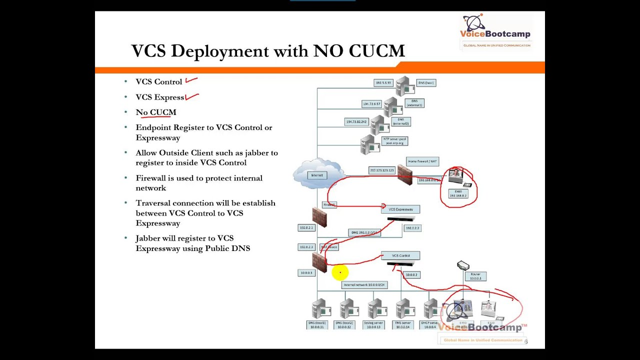 CCNP Collaboration Video Training