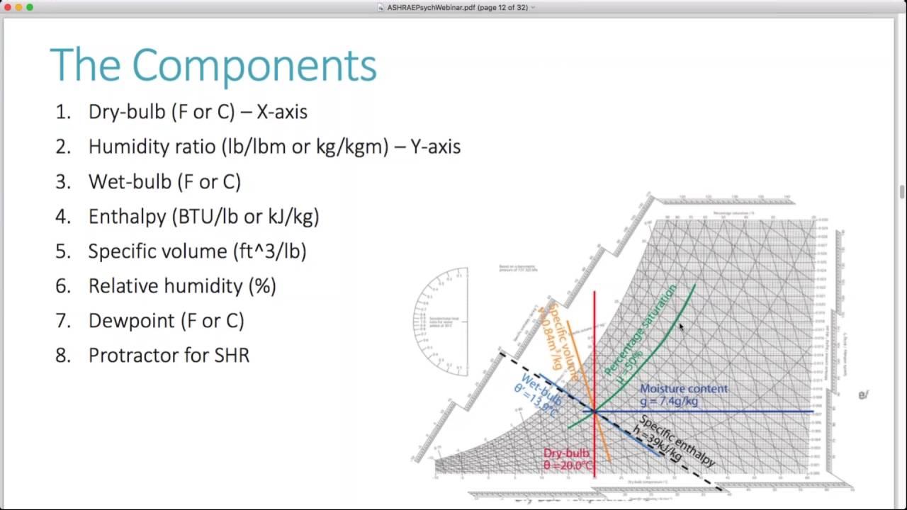 Using ashrae   psychrometric chart app also youtube rh