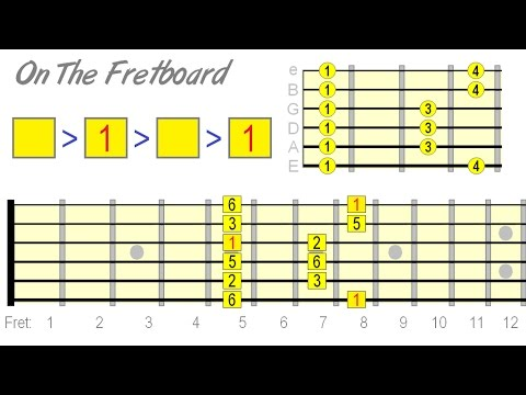 A Better Way To Learn Major Pentatonic On Guitar