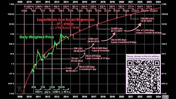 Future Price Prediction of Bitcoin and Cryptocurrencies