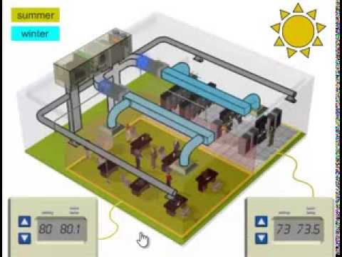 2- Fundamentals of HVAC -  Basics of HVAC