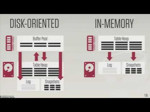 IMCSummit 2016 Breakout - Non-Volatile Memory for Database Management Systems