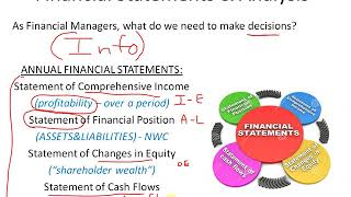 Financial management Time Value of Money Calculations - CAPM and risk return relationship #finance