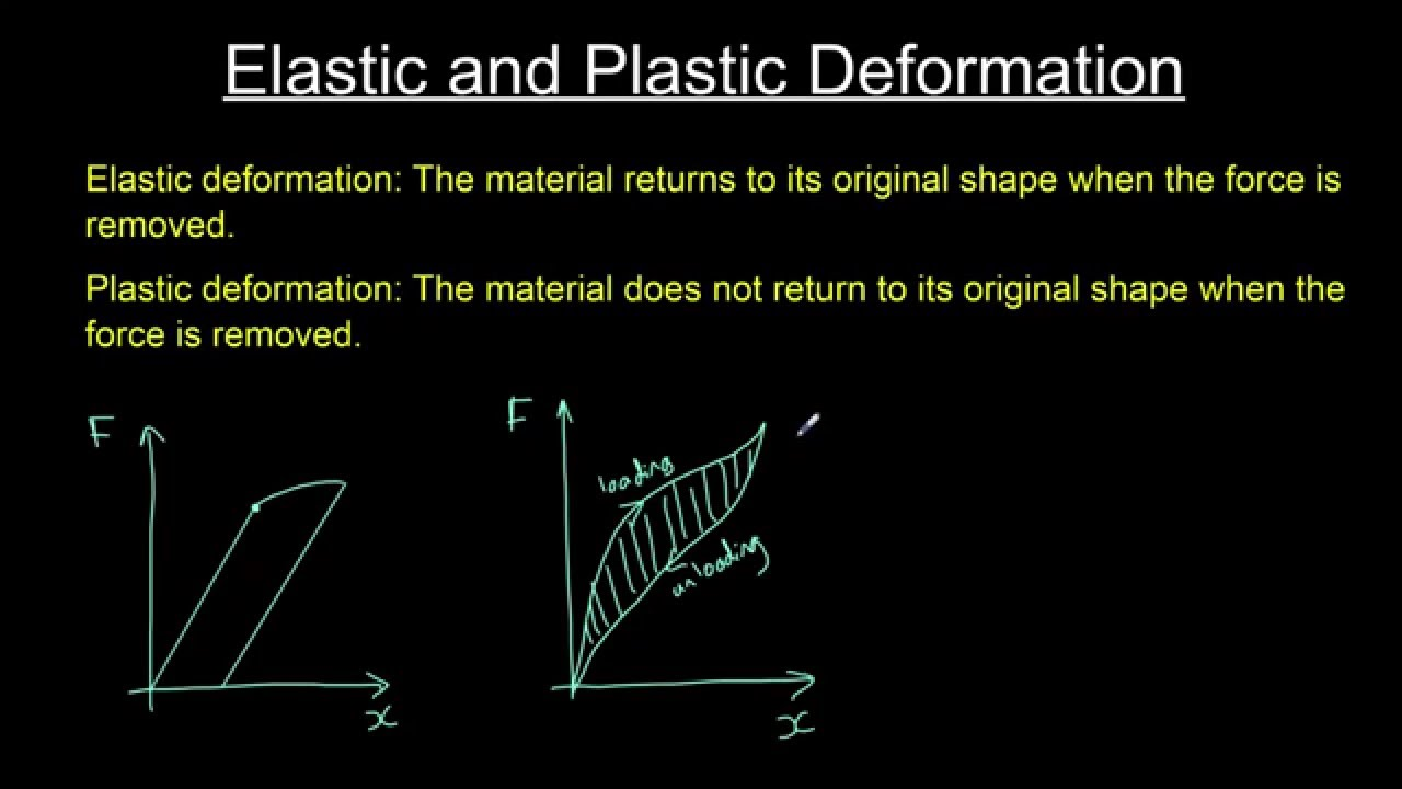 Elastic And Plastic Deformation Youtube