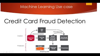 Credit Card Fraud Detection using Machine Learning from Kaggle
