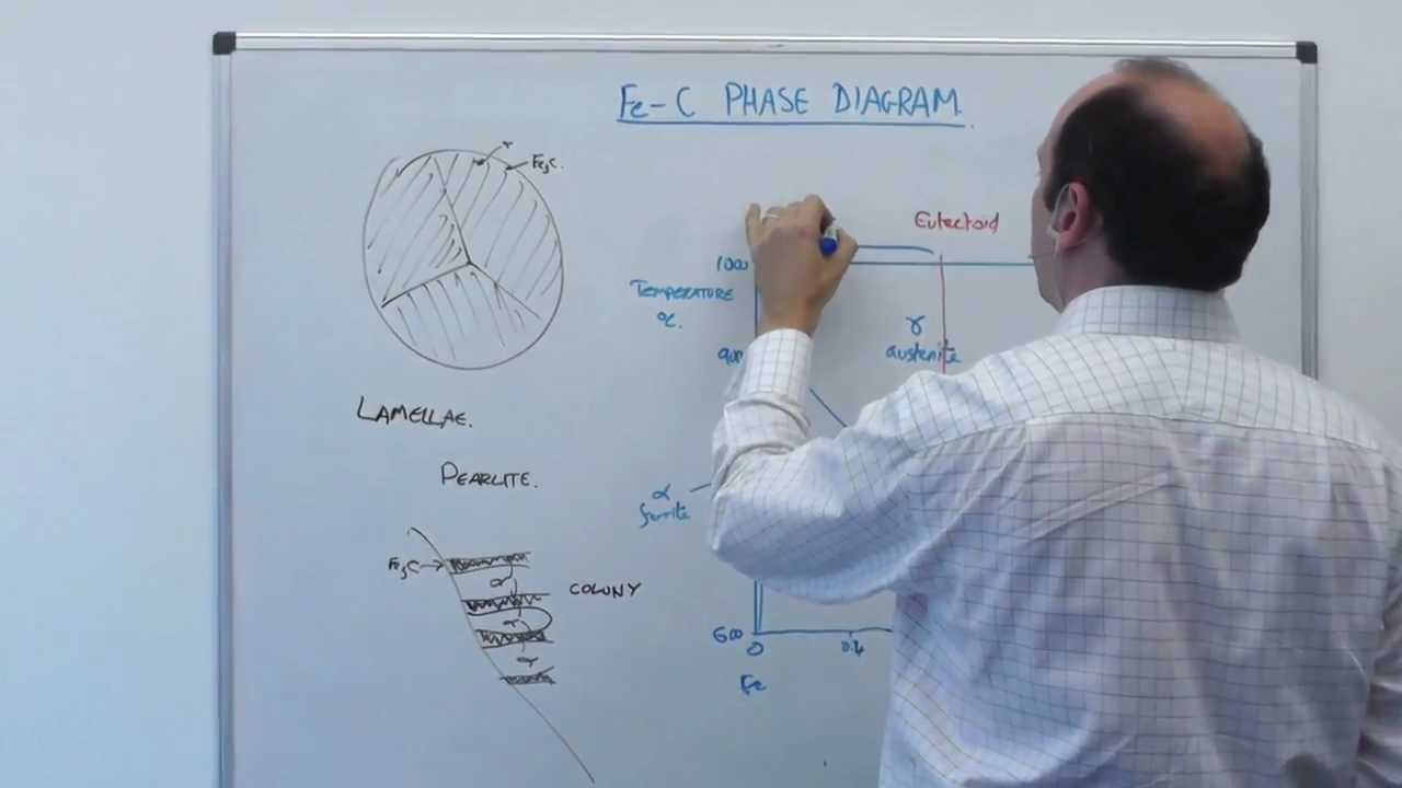 82 | MSE104 Steels & the FeC diagram  YouTube