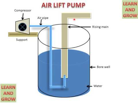 LEARN AND GROW !! AIR LIFT PUMP (PARTS AND WORKING) !