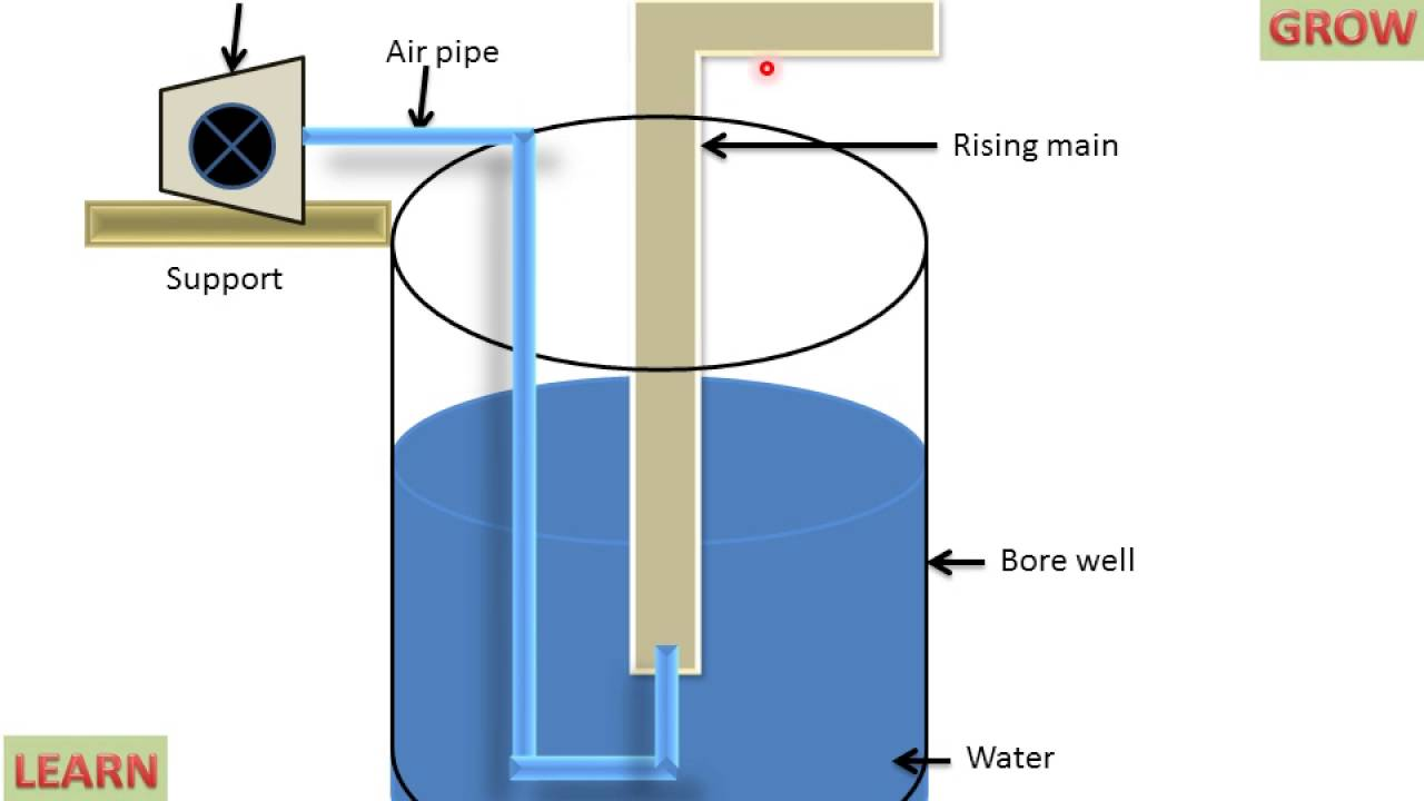 hight resolution of air lift water well diagram