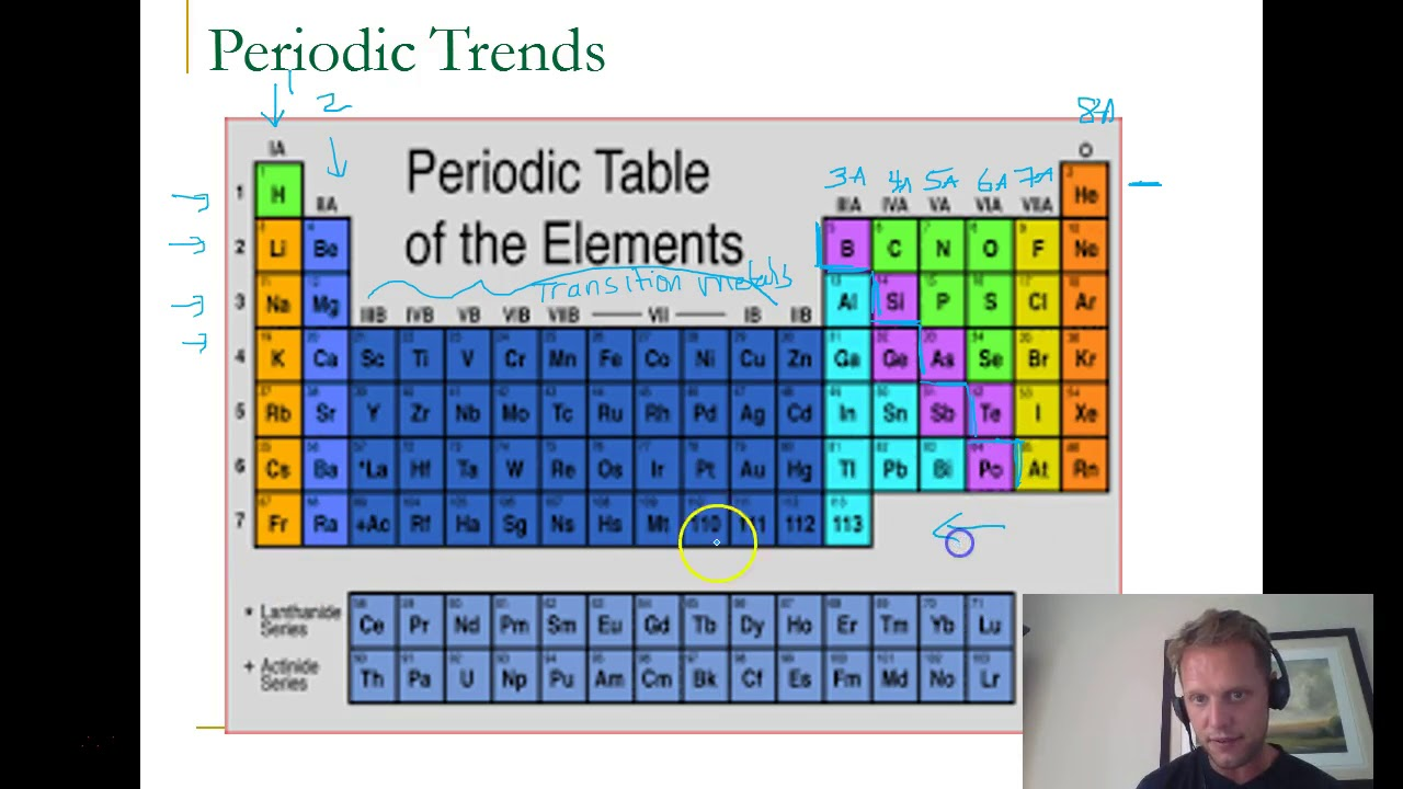Grade 10 periodic table patterns youtube grade 10 periodic table patterns urtaz