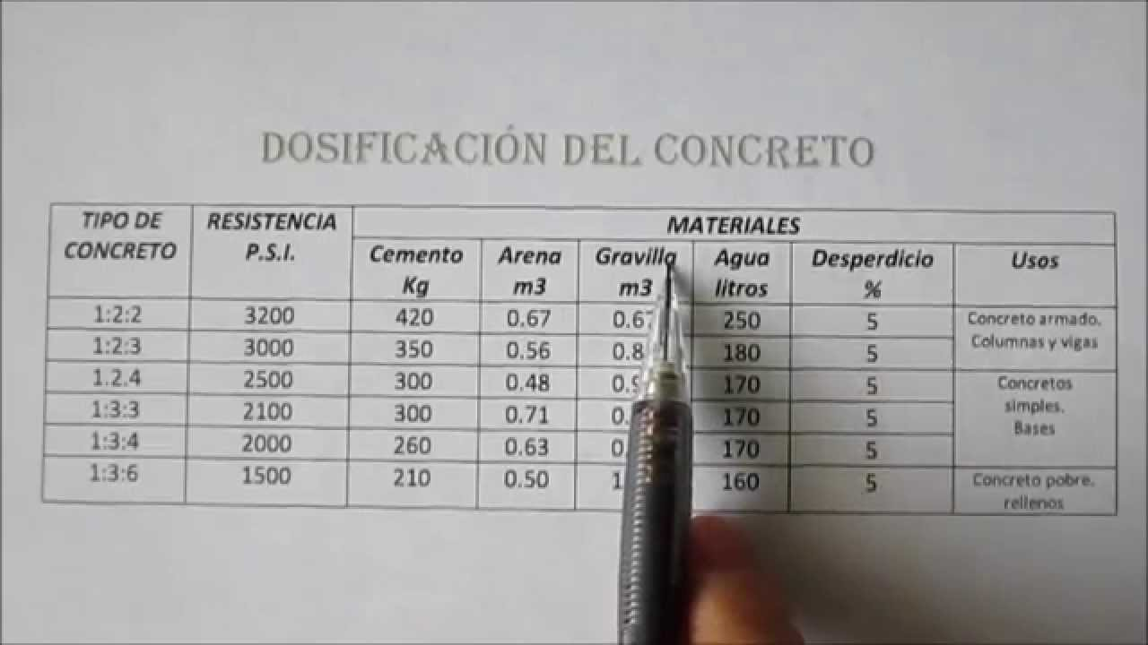 Dosificaci n del concreto tutoriales de arquitectura for Mortero de cemento