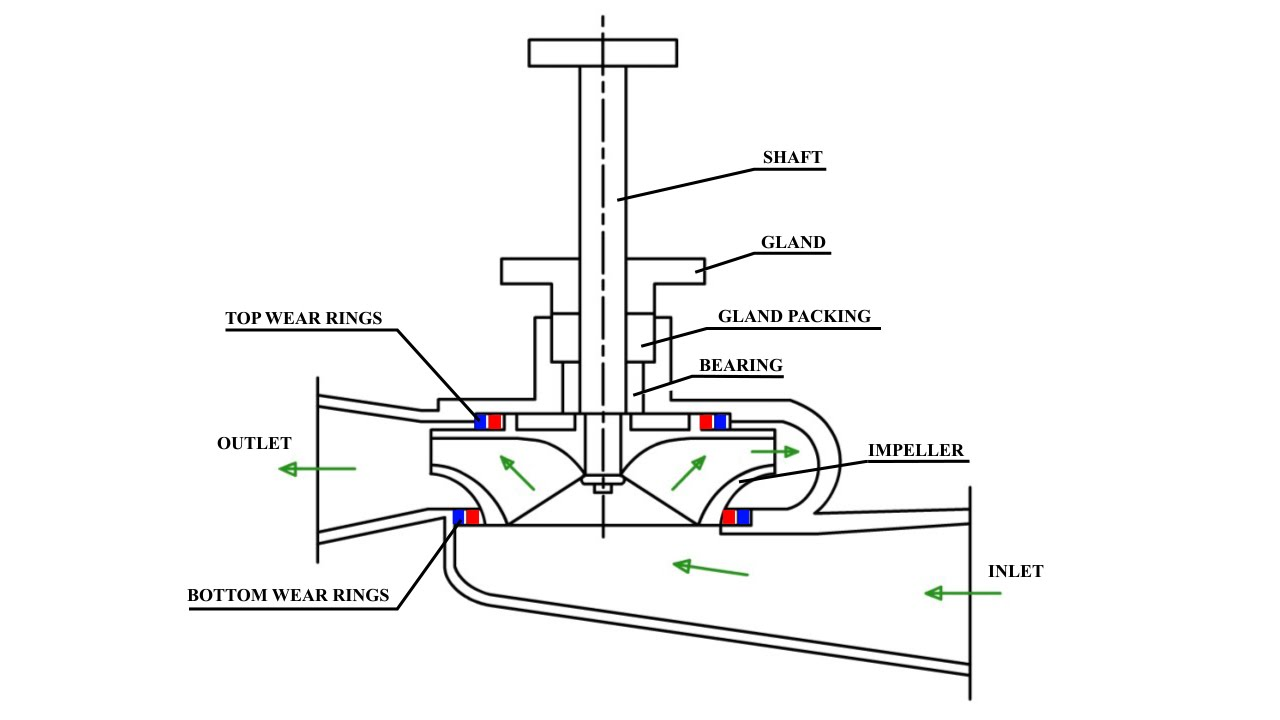 1.05 #2 Sketching a Single Stage Centrifugal Pump volute