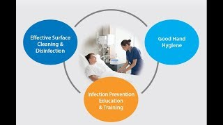 Infection Prevention - Surface Cleaning & Hand Hygiene
