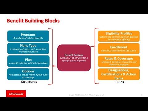 HCM Overview: Benefits