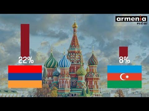 Все больше россиян считают Армению дружественной страной