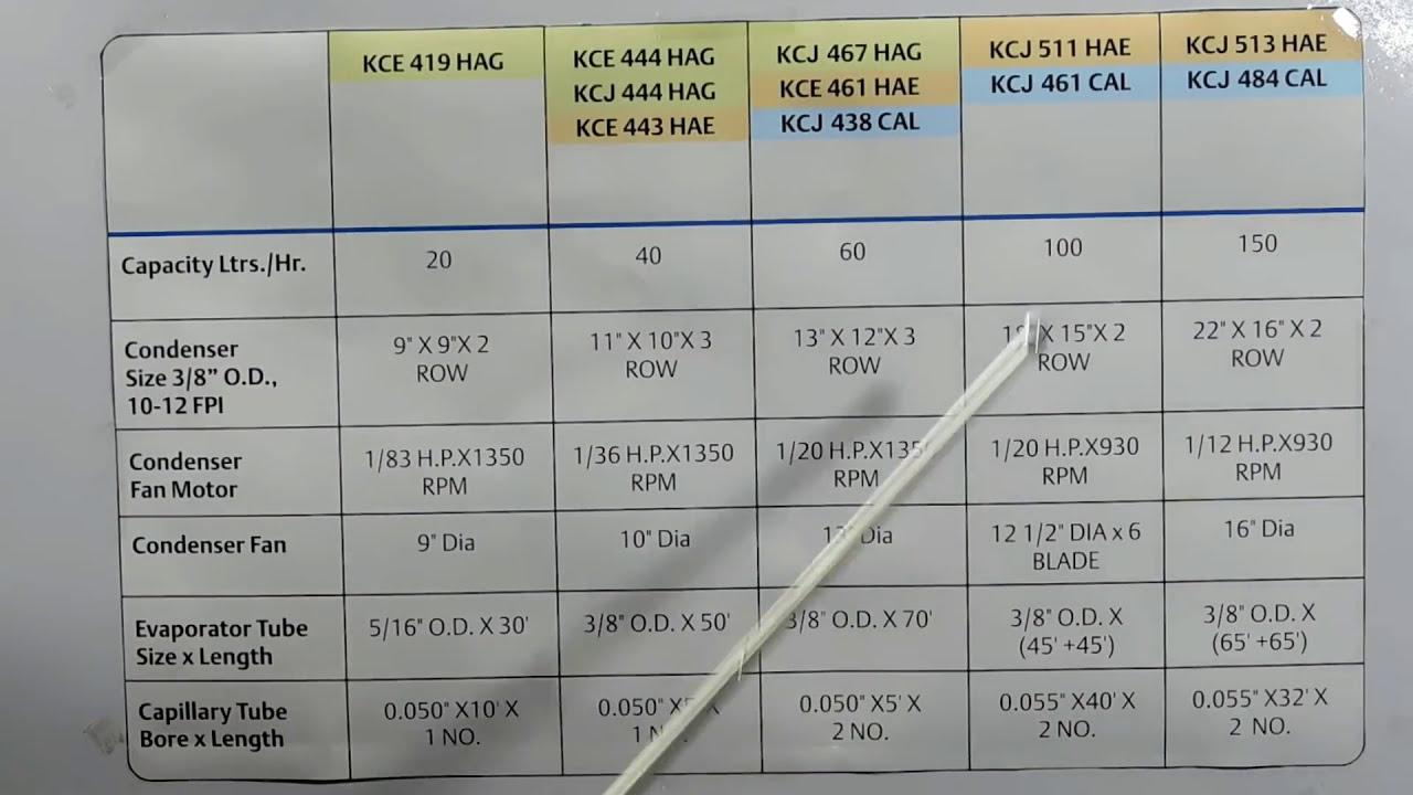 Water Cooler useful Data in Hindi - YouTube