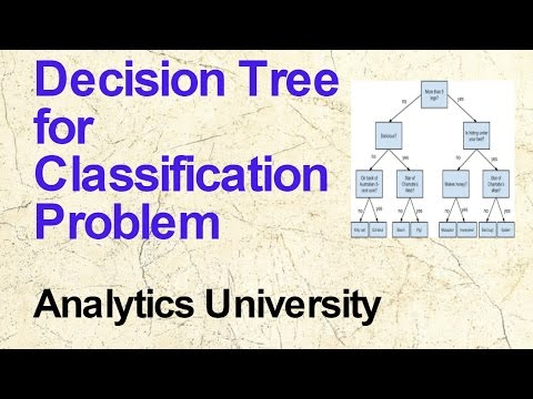 Decision Tree for Classification Problems | data Science