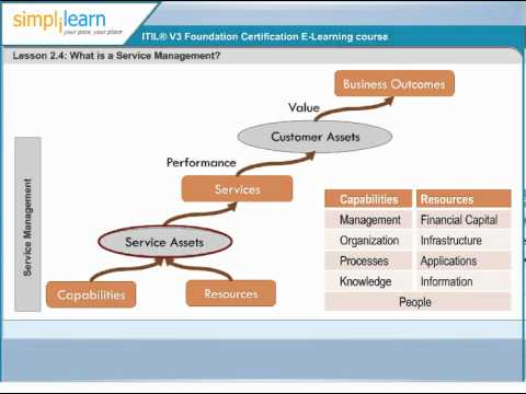 what is Service Management? | ITIL Exam Prep | ITIL 2011 Certification Training Online