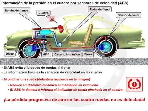 Información de rueda pinchada (3/4)