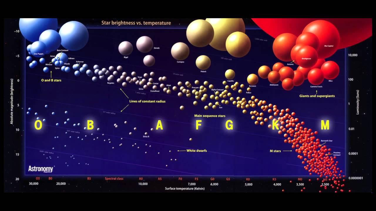 best h r diagram wiring diagram blog best h r diagram [ 1280 x 720 Pixel ]