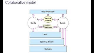 OSGi Component Programming  Service platform tutorial -  Java Eclipse