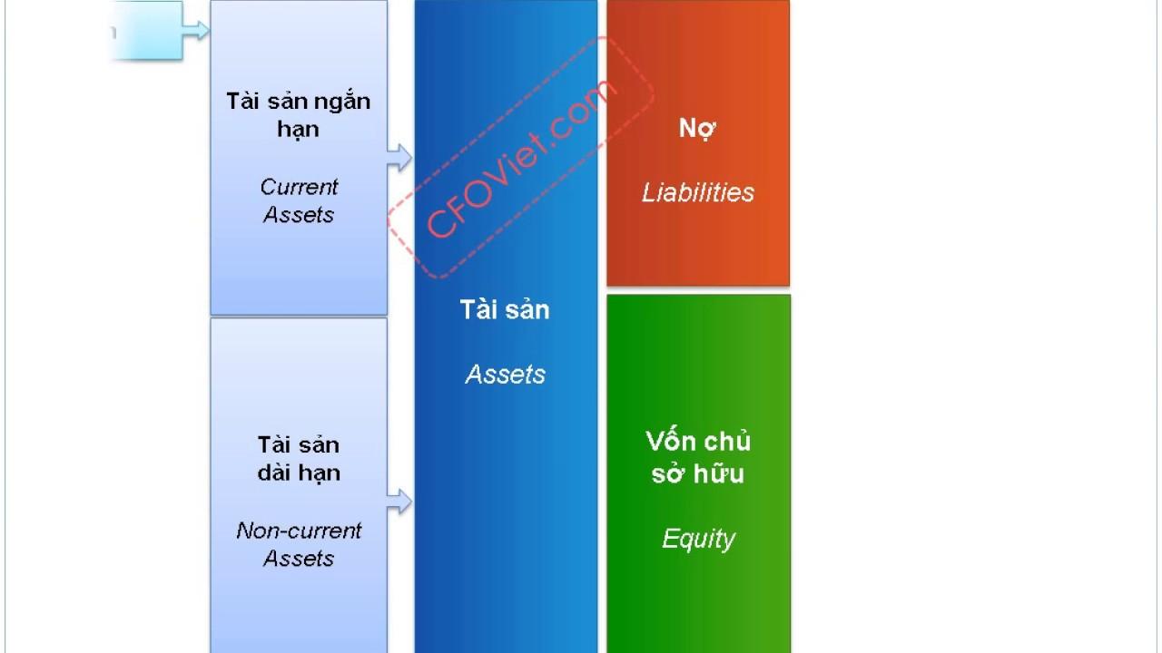 Bảng cân đối kế toán là gì ? Cách lập và mẫu Balance Sheet của công ty