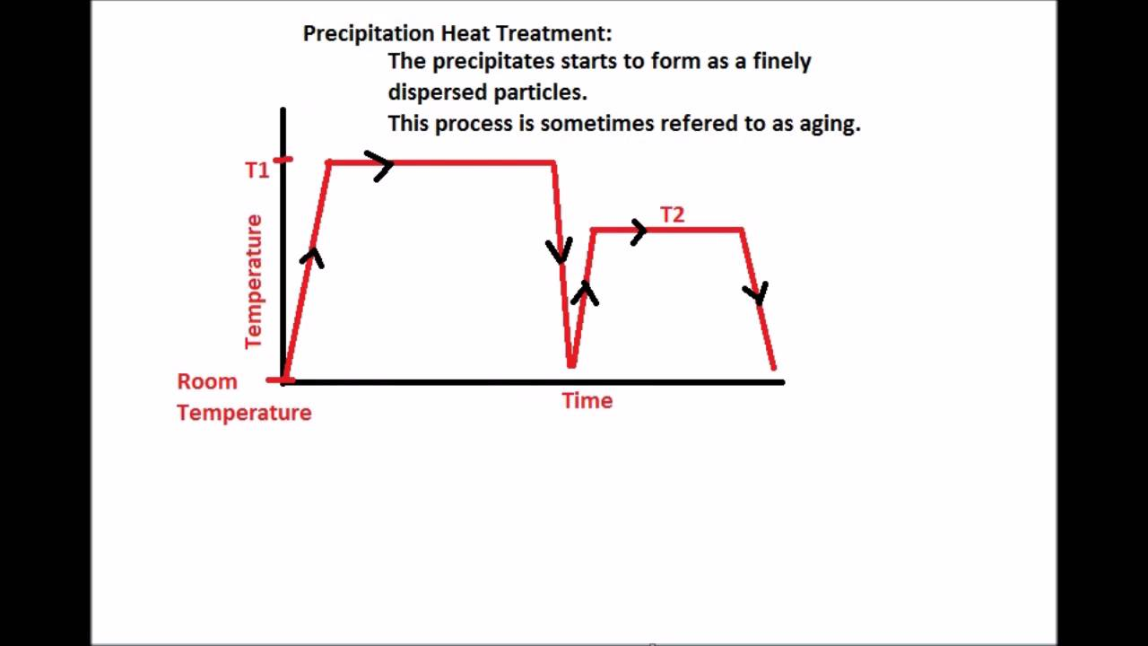Engineering Process Diagram Car Signal Light Wiring Precipitation Hardening - Oregon Tech Muddy Points Youtube