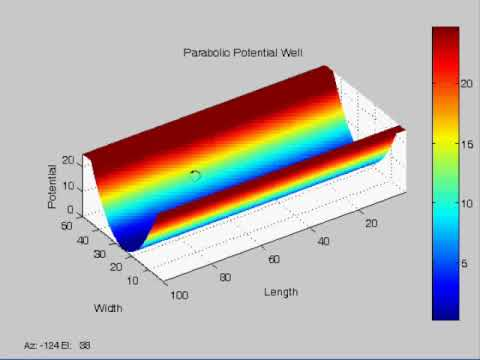 Simulation of a quantum wire - Parabolic potential well