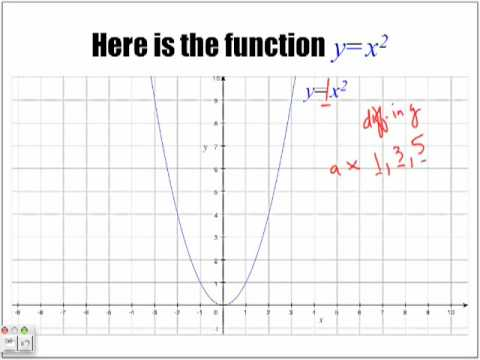 Introduction To Parabolas When A Is A Fraction Part 1 Youtube