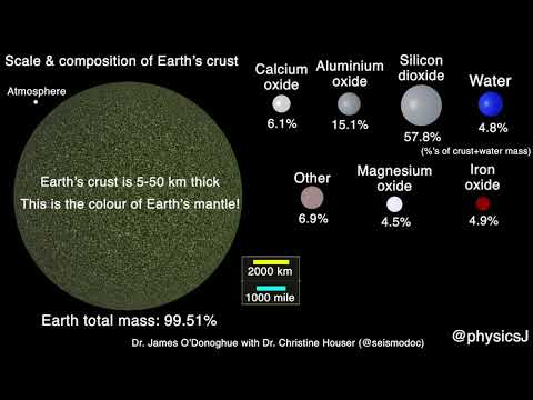 Scale & Composition Of Earth's Surface: Major Constituents Of The Crust, Water And Atmosphere