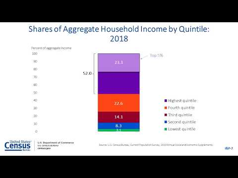 2019 Income, Poverty and Health Insurance - Income and Poverty Presentation
