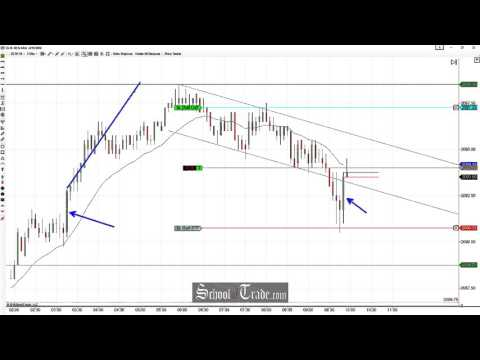 Price Action Trading Channels On The E-Mini S&P 500 Futures; SchoolOfTrade.com