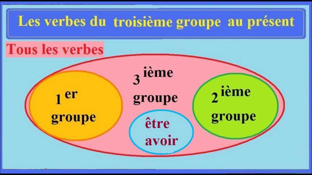 Présent De L Indicatif Conjugaison Française Au Ce2 Verbe 3e Groupe Youtube