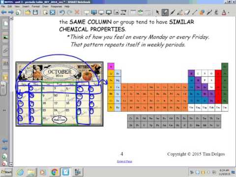 Periodic Table: The Periodic Table Is A Calendar