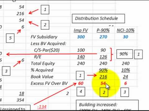 Consolidate Simple Equity Method For Year Of Acquisition (Example - method of statement sample