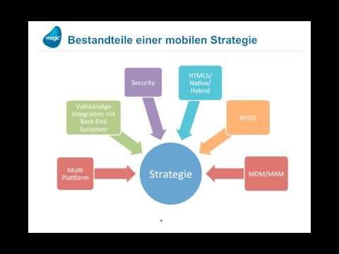 Enterprise Mobility - Mobile Business Strategien