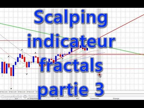 Forex Fractals   Forex Indicators Guide