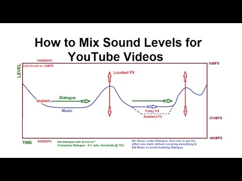 How to Mix Sound Levels for YouTube Videos Part 01 - mixing audio levels for soundtracks