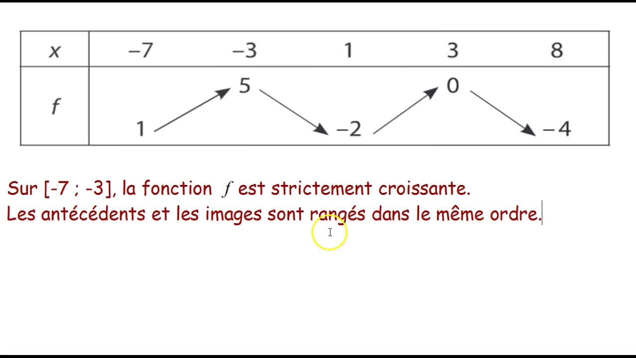 Variations De Fonctions Exercice Corrige 1 Youtube