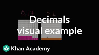 Comparing Decimals Visually Example | 4th Grade | Khan Academy