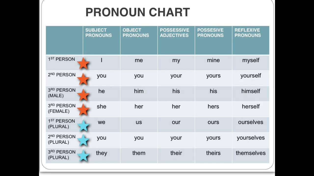Editing Pronoun Antecedent Agreement And Reference