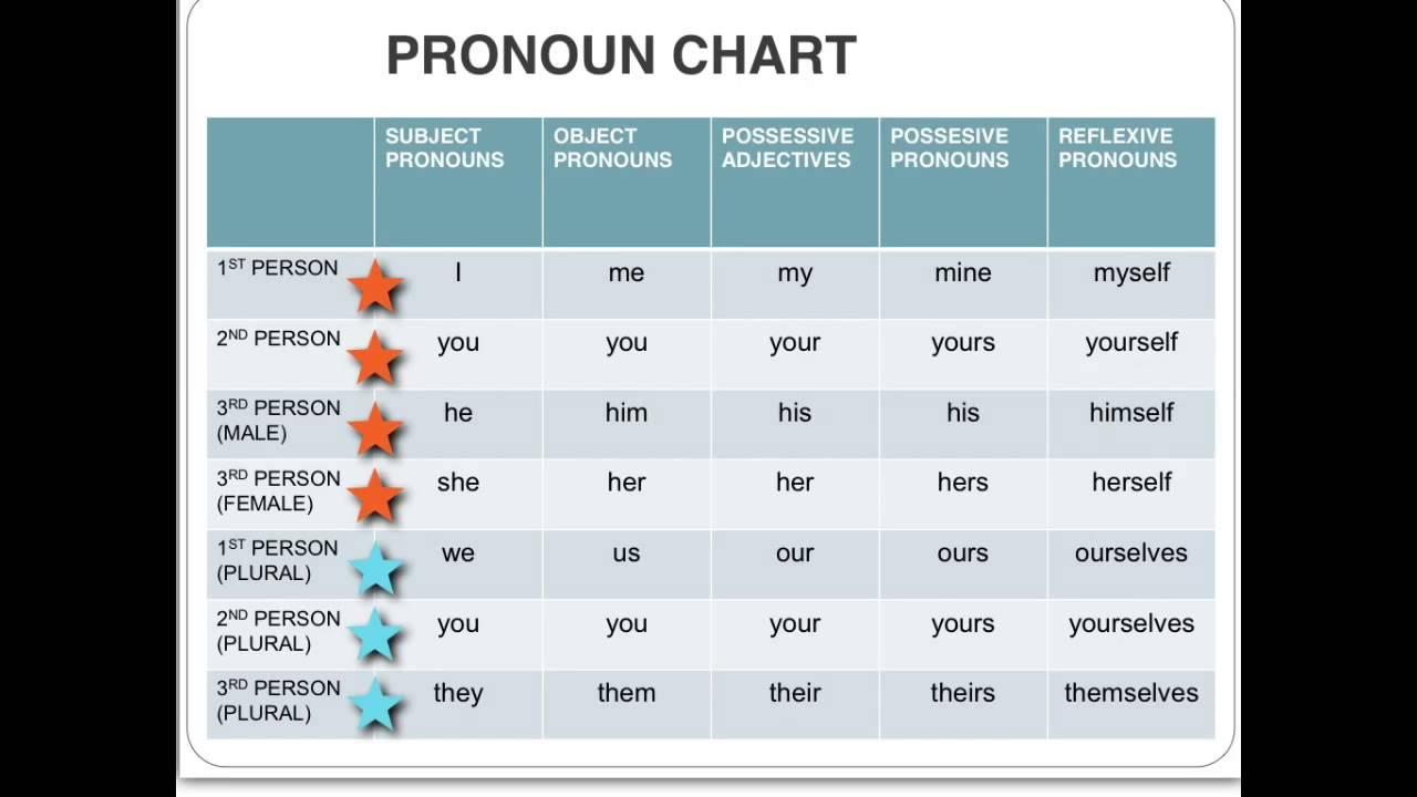 ANTECEDENT PRONOUN - Pronoun Antecedent Agreement Worksheet Unique 9  Pronoun ... [ 720 x 1280 Pixel ]