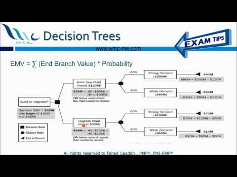 Expected Monetary Value (EMV) and Decision Trees