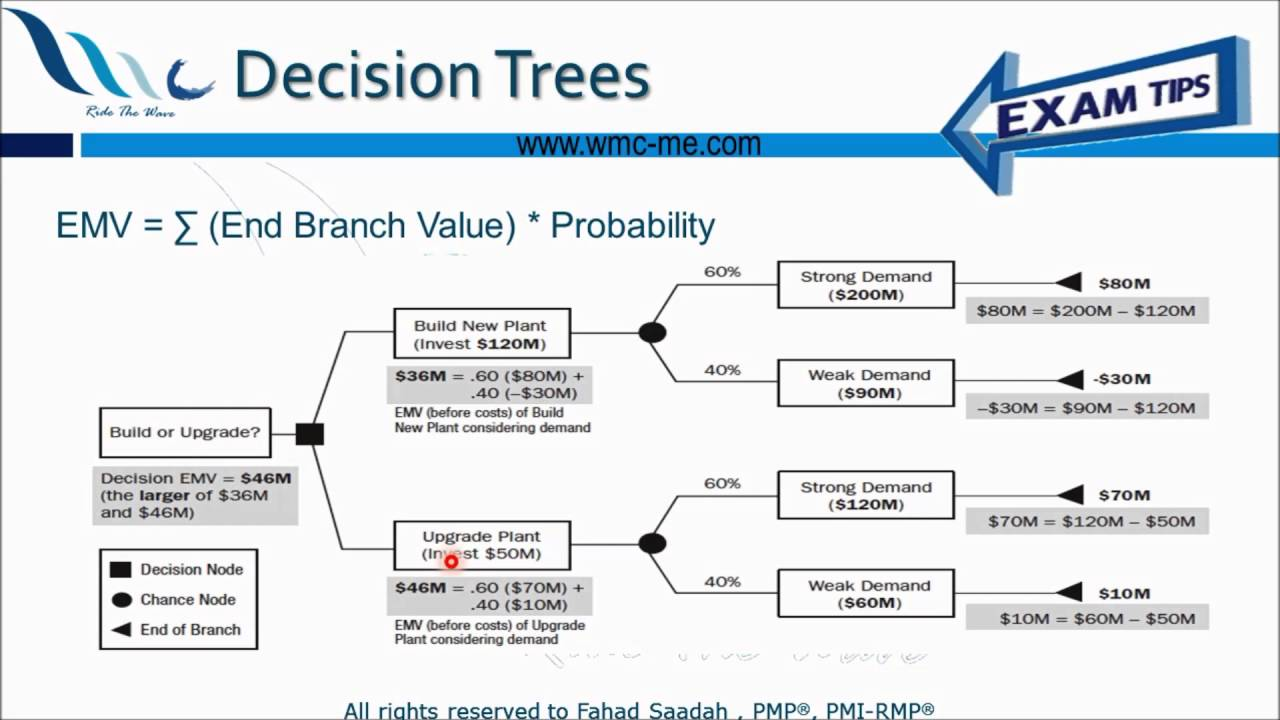 decision trees Section 1: introduction 3 1 introduction 11 motivation and background the logic-based decision trees and decision rules methodology is the most powerful type of off-the-shelf classifiers that performs well across.
