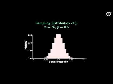 The Sampling Distribution of the Sample Proportion
