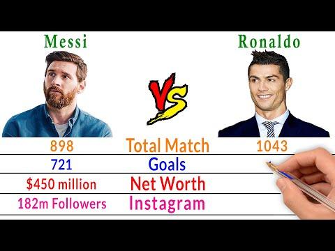 Lionel Messi Vs Cristiano Ronaldo Comparison - Filmy2oons