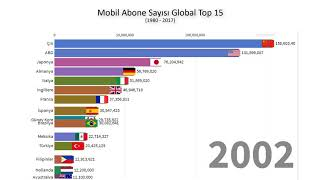Mobil Abone Sayısı Global Top 15 (1980 - 2017)