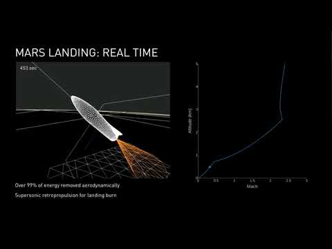 SpaceX 'BFR' Spaceship to Mars in 2022? - Elon Musk Explains
