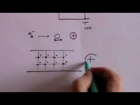 Superconductivity - A Level Physics